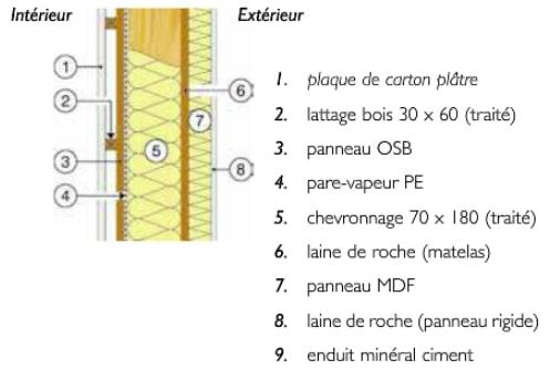 mur-maison-basse-energie